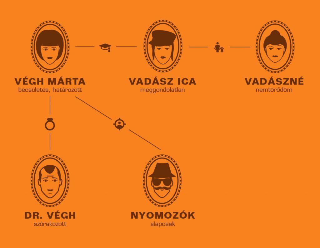 A Hamis Izabella című film főszereplőinek kapcsolati rendszere - részlet a kiállításból