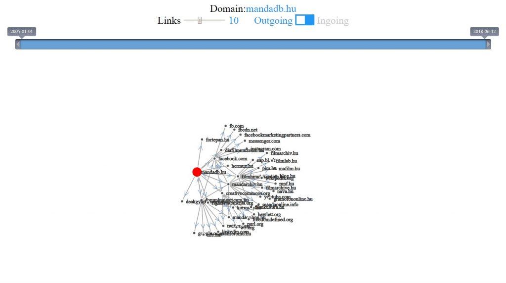MaNDADB linktérkép, gráf a demó archívum felületén